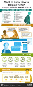 NAMI Infographic - Helping Others Along the Road
